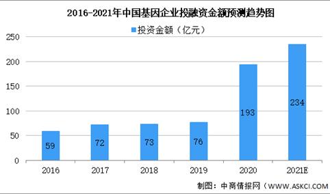 2021年基因检测行业企业投融资情况及上市企业分析(附概念股)