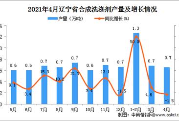 2021年4月辽宁省合成洗涤剂产量数据统计分析