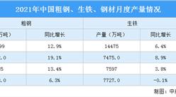 2021年1-5月中国钢铁行业运行情况:钢材价格冲高回落(图)