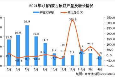2021年4月内蒙古原盐产量数据统计分析
