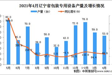 2021年4月辽宁省包装专用设备产量数据统计分析