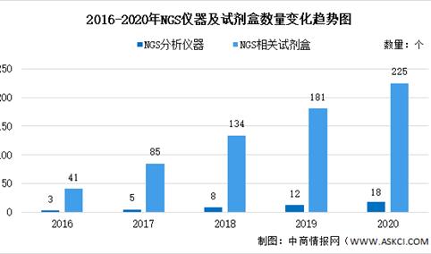 2020年中国基因测序之NGS技术大数据分析(图)