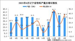 2021年4月遼寧省飲料產量數據統計分析