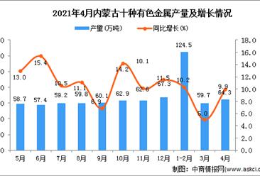 2021年4月内蒙古十种有色金属产量数据统计分析