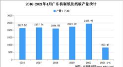 2021年廣東機制紙及紙板市場分析:4月累計產量超800萬噸