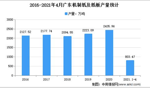 2021年广东机制纸及纸板市场分析:4月累计产量超800万吨