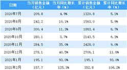 2021年5月龙湖集团销售简报:销售额同比增长33.4%(附图表)