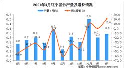 2021年4月遼寧省紗產量數據統計分析