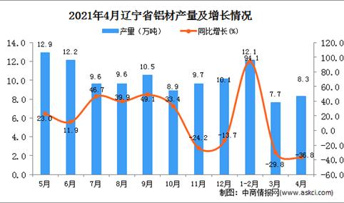 2021年4月辽宁省铝材产量数据统计分析