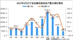 2021年4月辽宁省金属冶炼设备产量数据统计分析