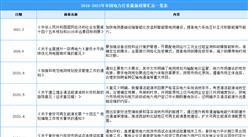 2021年中國電力行業最新政策匯總一覽(圖)