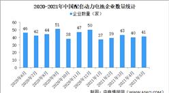 2021年5月中国动力电池企业装车量情况:宁德时代装车量4.28GWh(图)