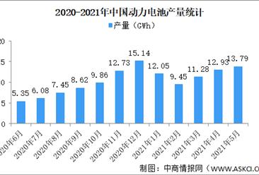 2021年1-5月中国动力电池产量情况:磷酸铁锂电池产量同比增长360.7%(图)