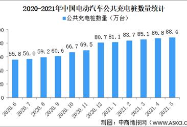 2021年5月电动汽车充电桩市场分析:10家企业运营充电桩数量超过1万台(图)