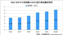 2021年中国检测行业大数据分析:市场规模约超4000亿元(图)