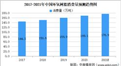 2021年环氧树脂行业市场规模及未来发展前景预测分析(图)