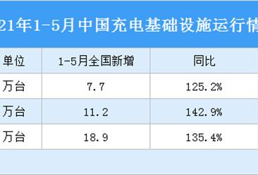 2021年1-5月中国充电基础设施运行情况:随车配建充电设施增量持续上升(图)