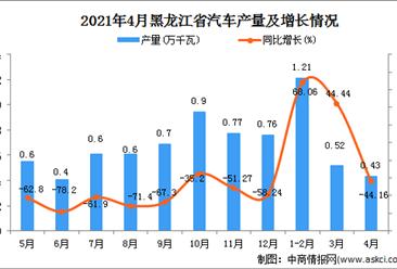 2021年4月黑龙江省汽车产量数据统计分析