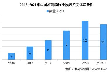 2021年ai制药行业投融资情况及代表企业分析(图)