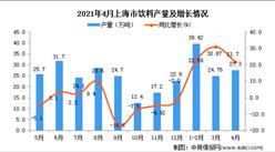 2021年4月上海市飲料產量數據統計分析