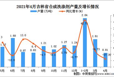 2021年4月吉林省合成洗涤剂产量数据统计分析