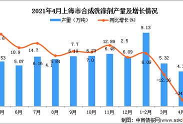 2021年4月上海市合成洗涤剂产量数据统计分析