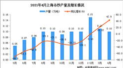 2021年4月上海市紗產量數據統計分析
