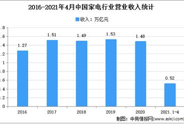 2021年1-4月中国家电行业运行情况分析:营收同比增长44.8%