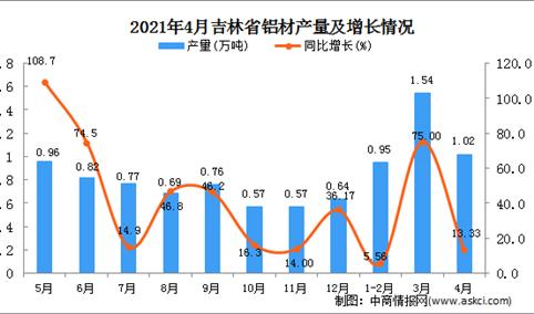 2021年4月吉林省铝材产量数据统计分析