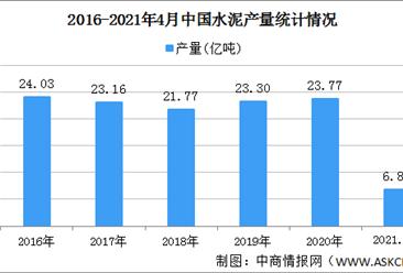 2021年中国水泥行业区域分布现状分析:主要集中华东西南地区(图)