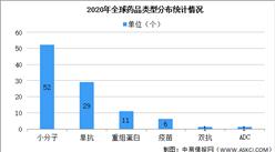 2020年全球药品销售额TOP100大数据分析(图)