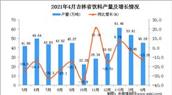 2021年4月吉林省飲料產量數據統計分析