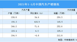 2021年1-5月汽车市场产销分析:产销同比小幅下降(附图表)