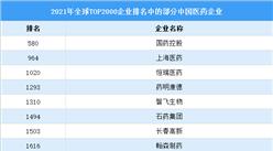 2021年福布斯全球企业排行榜TOP2000:14家中国医药企业上榜(图)