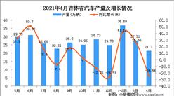 2021年4月吉林省汽车产量数据统计分析