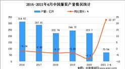 2021年1-4月中国服装行业运行情况分析:产量同比增长23.87%