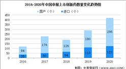 2020年中国申报上市创新药数据分析及研发困境分析(图)