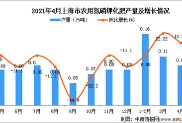 2021年4月上海市农用氮磷钾化肥产量数据统计分析