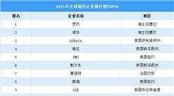 2021年全球制药企业排行榜TOP50:5家国企上榜(图)