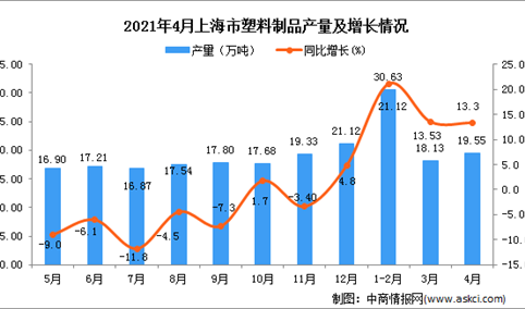 2021年4月上海市塑料制品产量数据统计分析