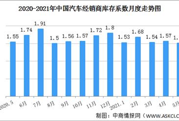 接近警戒线!2021年5月汽车经销商库存系数为1.51(图)
