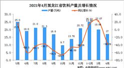 2021年4月黑龍江省飲料產量數據統計分析