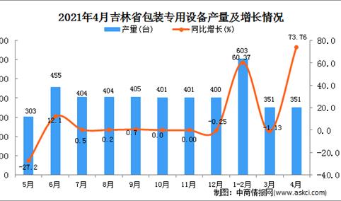 2021年4月吉林省包装专用设备产量数据统计分析