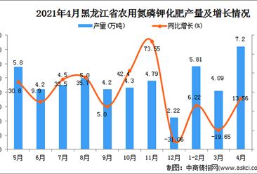2021年4月黑龙江省农用氮磷钾化肥产量数据统计分析