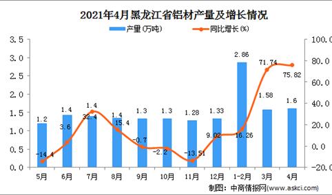 2021年4月黑龙江省铝材产量数据统计分析