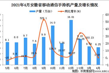 2021年4月安徽省移动通信手持机产量数据统计分析