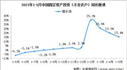 2021年1-5月份全国固定资产投资(不含农户)增长15.4%(图)