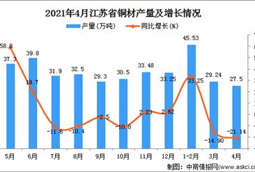 2021年4月江苏省铜材产量数据统计分析
