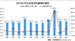 2021年4月江苏省发电量数据统计分析