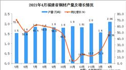 2021年4月福建省铜材产量数据统计分析